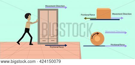 Physics. Frictional Force. Kinetic Friction Force. Static Friction Force