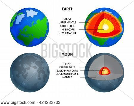 Cosmos Objects Structure Infographics With Comparison Of Earth And Moon Cross Section Layers Vector