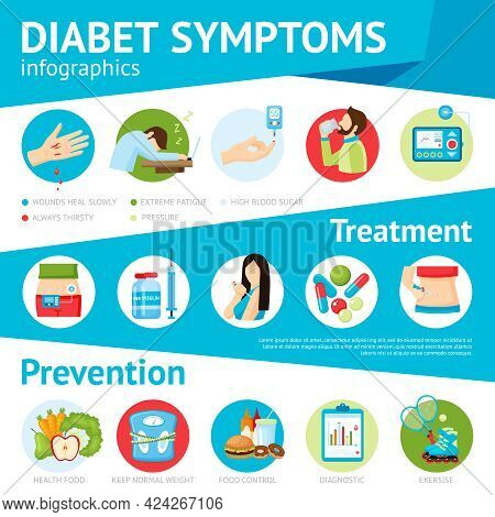 Diabetes Prevention Symptoms Treatment And Patients Care Pictorial Medical Information Flat Infograp