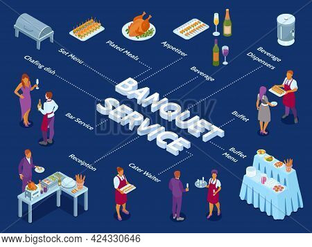Banket Service Isometric Infographic Flowchart With Buffet Food Stations Appetizers Grilled Turkey W