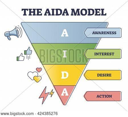 The Aida Model As Customer Behavior Levels Explanation Outline Diagram. Awareness, Interest, Desire