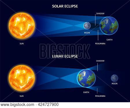 Solar And Lunar Eclipse Realistic Poster With Shadow And Penumbra Symbols Vector Illustration