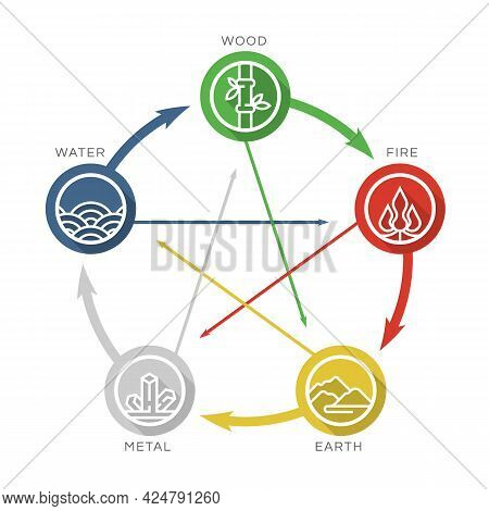 5 Elements (feng Shui ) Of Nature Line Circle Icon Sign. Water, Wood, Fire, Earth, Metal. Chart Circ