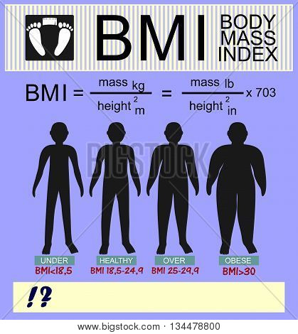 information on the topic of body mass index and silhouettes of different versions of the calculation