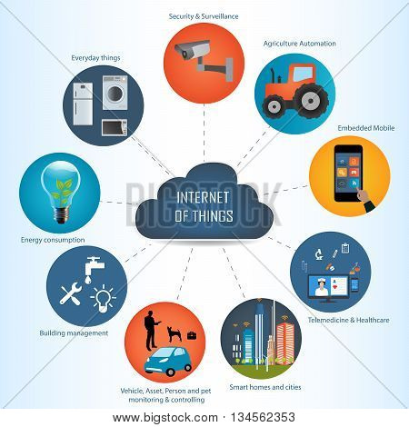 Internet of things concept and Cloud computing technology Internet networking concept. Internet of things cloud with apps.Cloud computing technology device.Cloud Apps