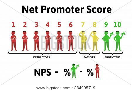 The Formula For Calculating Nps. Net Promoter Score, Education Infographics. Vector Illustration, Is