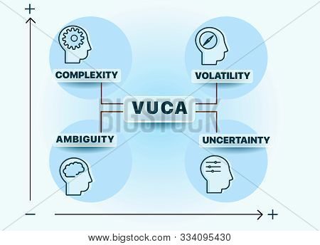 Vuca Describing Or To Reflect On The Volatility, Uncertainty, Complexity And Ambiguity Of General Co