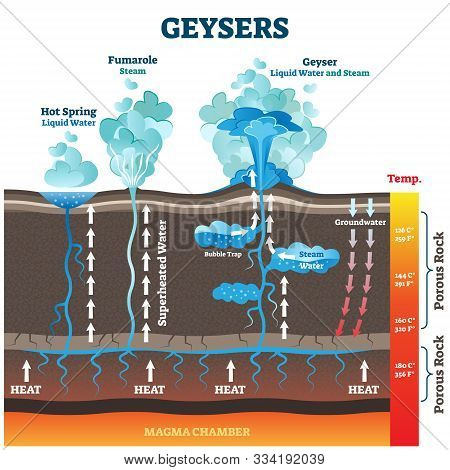 Geysers Vector Illustration. Labeled Water And Air Steam From Earth Heat. Educational Geology Phenom