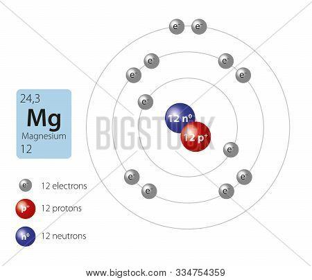 Illustration Of Basic Model Of Magnesium Atom.