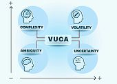 VUCA describing or to reflect on the volatility, uncertainty, complexity and ambiguity of general conditions and situations. Can be used for web design, presentation, printed design, banner poster