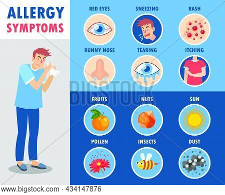 Set Of Allergy Symptoms Cartoon Vector Illustration. Educational Banner With Man Suffering From Runn