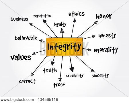 Integrity Mind Map, Concept For Presentations And Reports