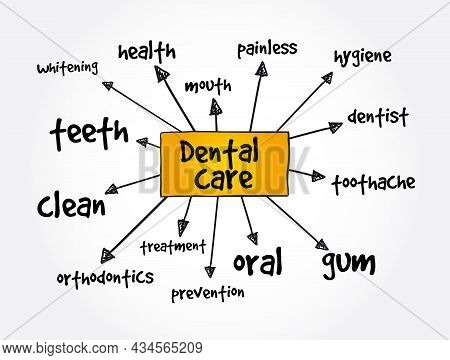 Dental Care Mind Map, Health Concept For Presentations And Reports