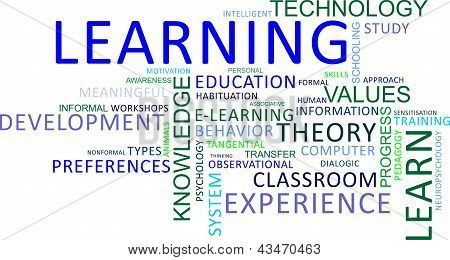 A word cloud of learning related items poster
