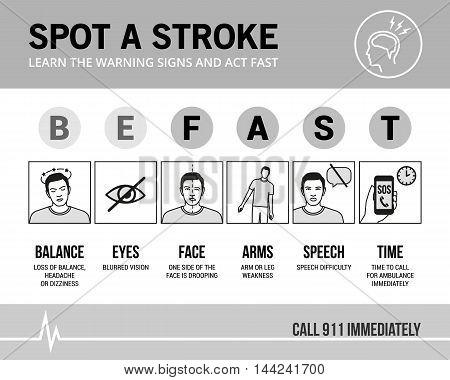 Stroke emergency awareness and recognition signs medical procedure infographic