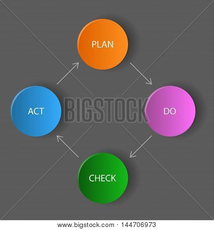 THis is vector dark diagram / schema - plan do check act