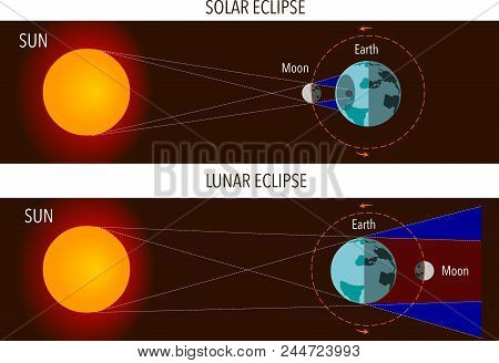 Vector Illustration Of A Solar- And Lunar Eclipses