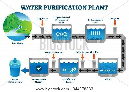 Water Purification Plant Filtration Process Explanation Vector Illustration. Labeled Steps From Raw