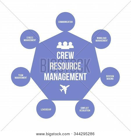 Crew Resource Management Or Cockpit Resource Management Crm Infographic Vector Illustration. Improvi