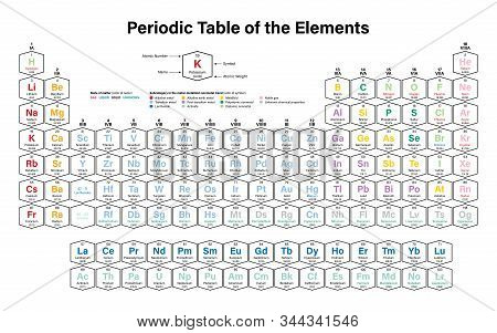 Periodic Table of the Elements Colorful Vector Illustration - shows atomic number, symbol, name, atomic weight, state of matter and element category poster