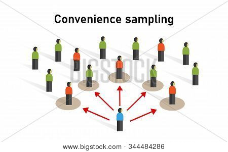 Convenience Sample Grab Accidental Sampling, Or Opportunity Sampling Statistic Method Non-probabilit