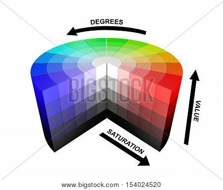 3d color colors wheel HSV HSB explanation explanations meaning render rendering