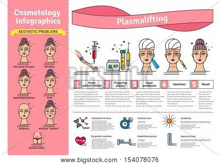 Vector Illustrated set with salon cosmetology plasma lifting injections. Infographics with icons of medical cosmetic procedures for face skin. poster