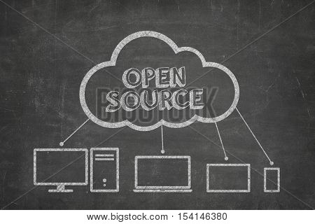 Open source concept on blackboard with computer icons