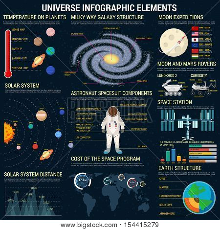 Universe infographic elements template. Cosmic space program information, planet statistics, astronaut space suit details. Vector charts, diagrams, graphs, icons