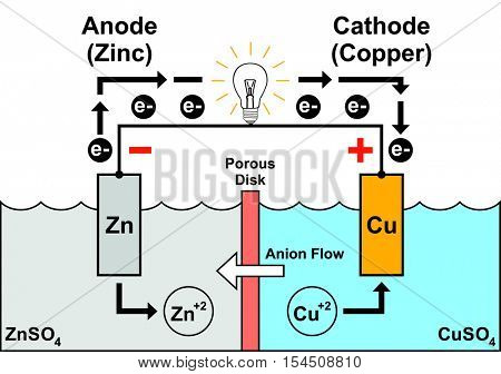 Galvanic Cell - Simple & Easy to understand - with zinc anode & copper cathode - electron flow from negative to positive anion flow - porous disk