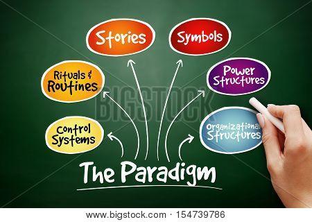 Hand Drawn Cultural Web Paradigm