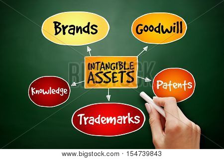 Hand Drawn Intangible Assets Types