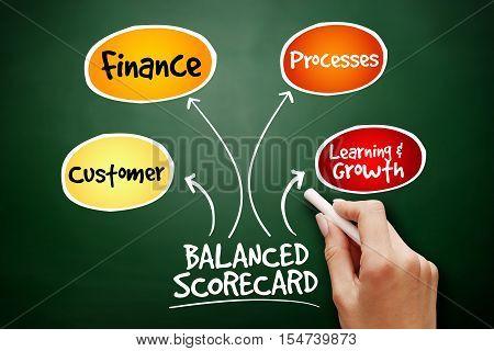 Hand Drawn Balanced Scorecard Perspectives