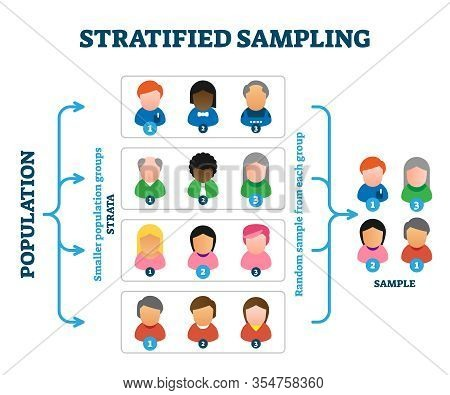 Stratified Sampling Example, Vector Illustration Diagram. Research Method Explanation Scheme With Pe