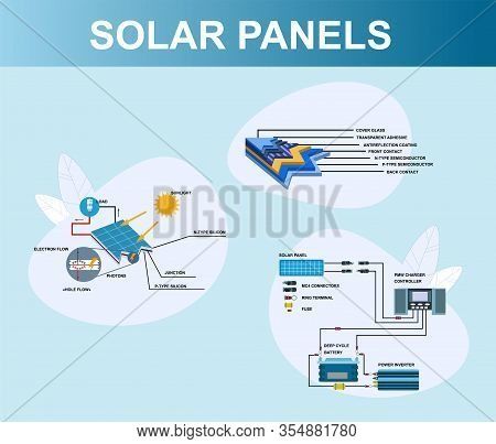 Solar Panels Infographic. Electricity From Sunlight Production Process. Sun Alternative Energy Power