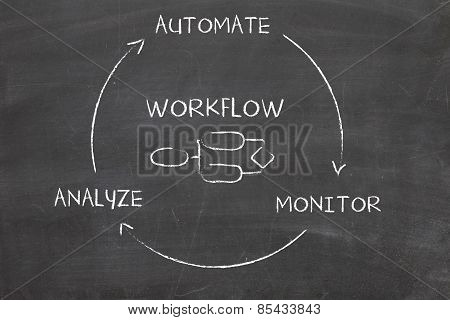 business process automation diagram on chalk board poster