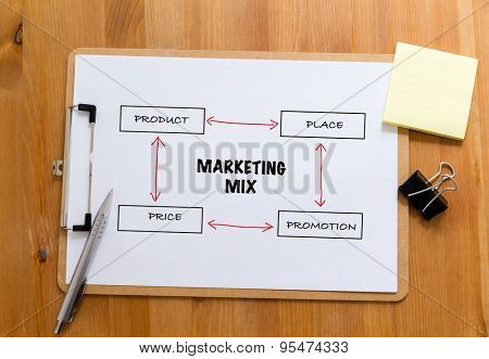 Office desk with clipboard showing marketing mix concept
