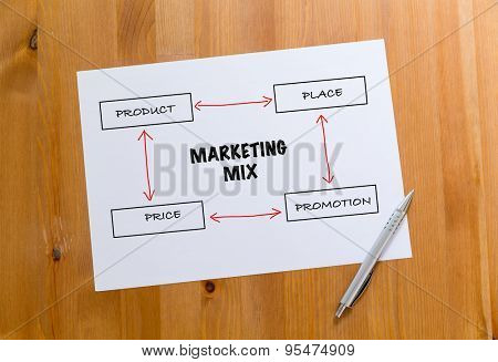 White paper draft showing the hand draft of marketing mix concept