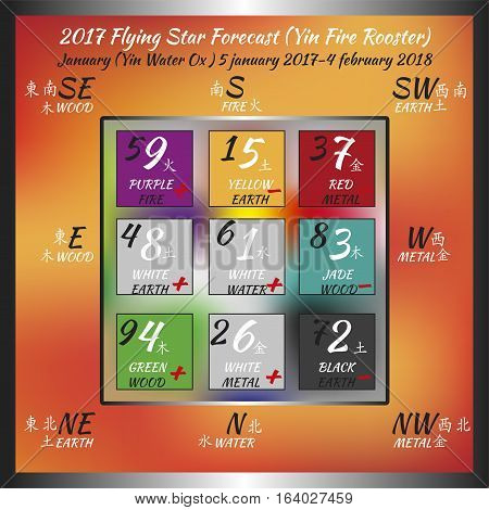 Flying star forecast 2017 of fire rooster year. Chinese hieroglyphs numbers. Translation of characters-numbers. Lo shu square. Feng shui calendar.