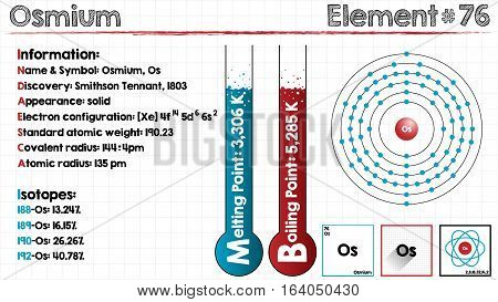 Large and detailed infographic of the element of Osmium.