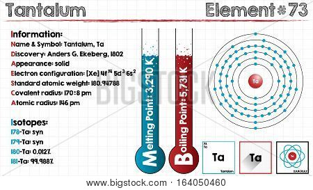 Large and detailed infographic of the element of Tantalum.