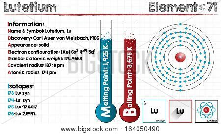 Large and detailed infographic of the element of Lutetium.