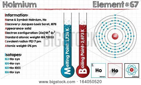 Large and detailed infographic of the element of Holmium