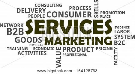 A word cloud of services marketing related items