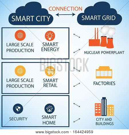 The connections between the Smart City and the Smart Grid represented on a white backround.Every Smart Grid element represents Smart City atributes.