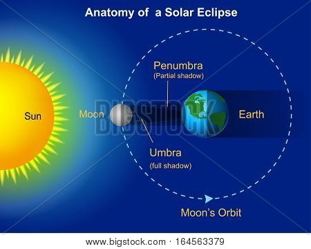 Vector illustration of Solar eclipse diagram on blue background