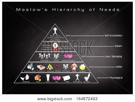 Social and Psychological Concepts Illustration of Maslow Pyramid with Five Levels Hierarchy of Needs in Human Motivation on Black Chalkboard.