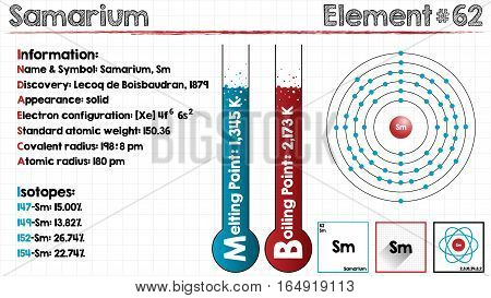 Large and detailed infographic of the element of Samarium