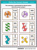 Math skills and IQ training visual puzzle or worksheet for schoolchildren and adults. Circle the correct answer. Find the number equivalent for each pictorial fraction representation. Answer included. poster