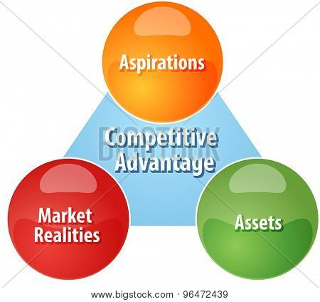 Business strategy concept infographic diagram illustration of Competitive Advantage components poster